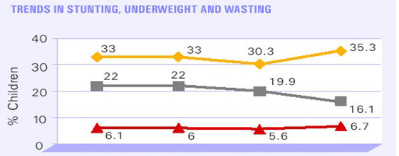 UNICEF-Trends-in-stunting-underweight-and-wasting_SLtn